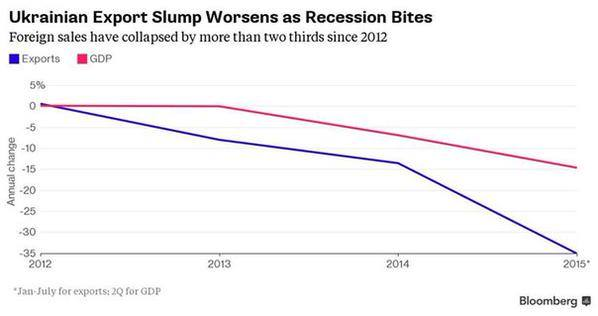 Блумберг, экспорт Украины упал с домайданных $69 млрд до 22 млрд.