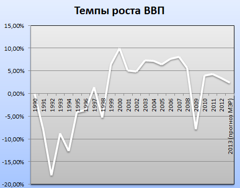 Real_gdp_rus.PNG